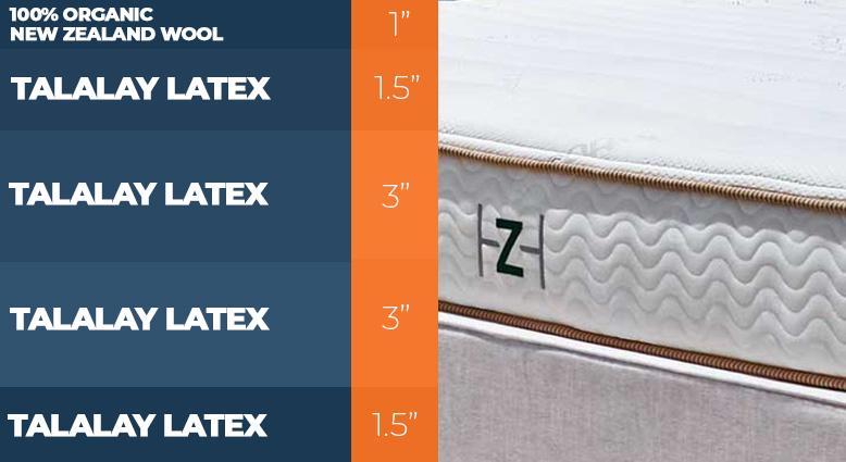 Zenhaven layers of bed