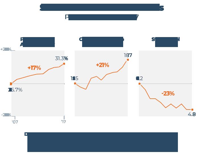 Select US Health Indicators Graph
