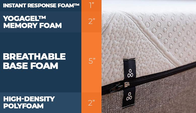 Yogabed mattress layers