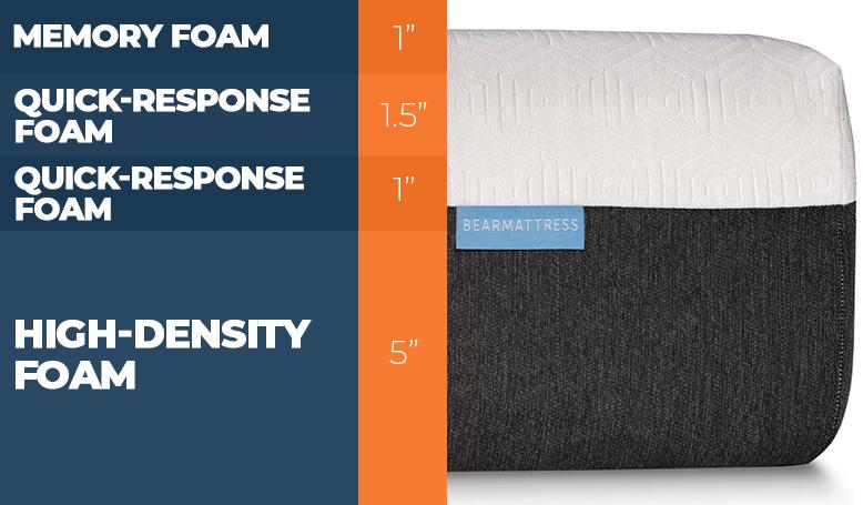 bear mattress layers