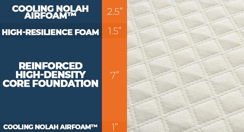 nolah signature mattress firmness scale