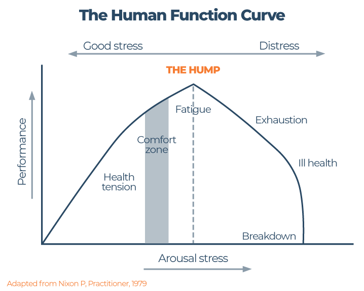 Human Function Curve graph