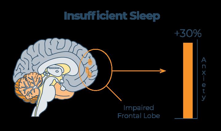 Insufficient Sleep Graph