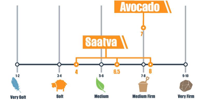 Firmness scale for Avocado and Saatva