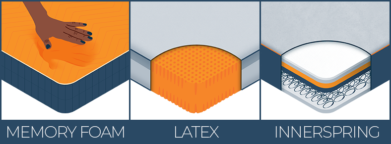 Illustration of Memory Foam, Latex and Innerspring Mattress