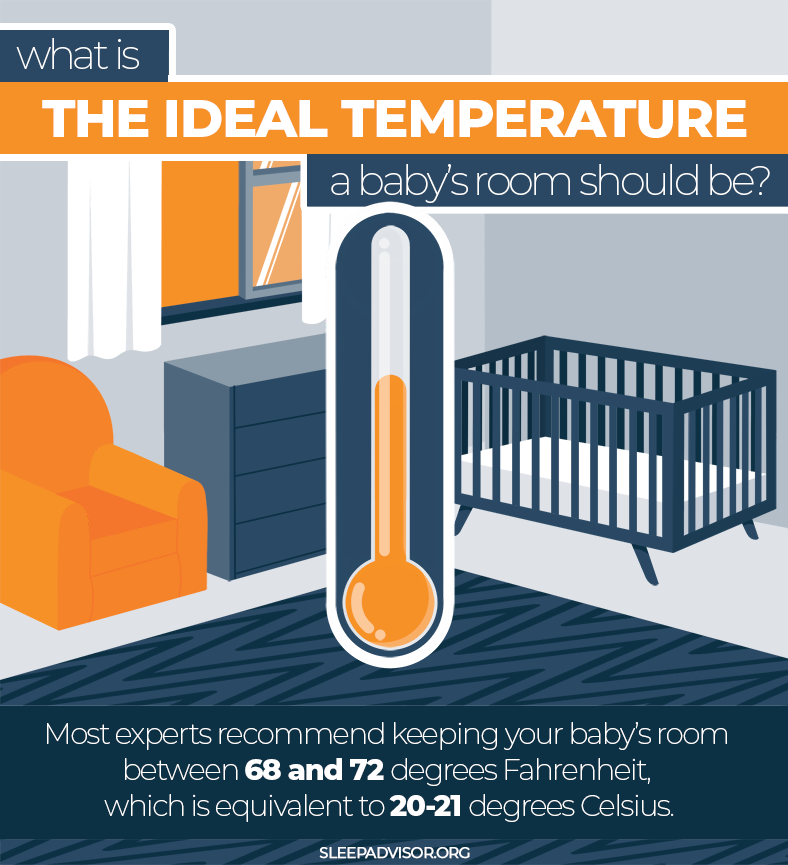 Infographic What is The Ideal Temperature a Baby's Room Should Be