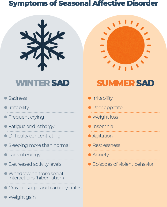 Infographic Winter SAD Summer SAD