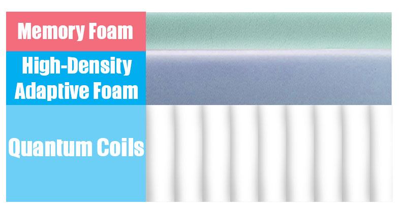 Layers of the luuf mattress