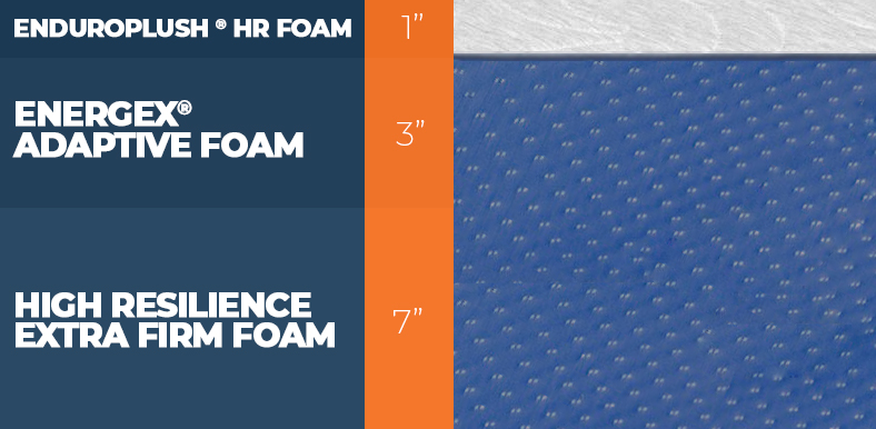 Level Sleep Mattress Layers