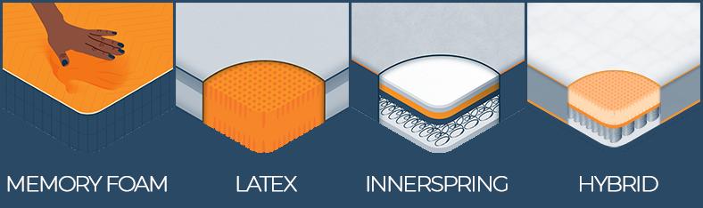 memory foam latex innerspring and hybrid mattress