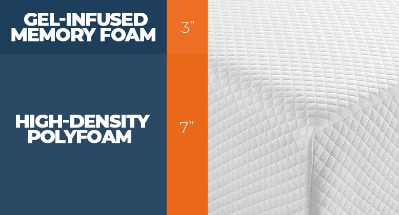 Modway Aveline mattress layers