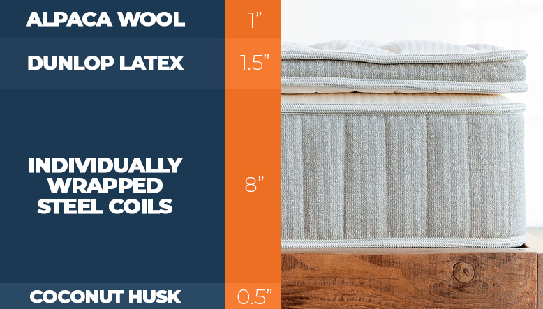 Layers of the Brentwood Cedar Natural Luxe mattress