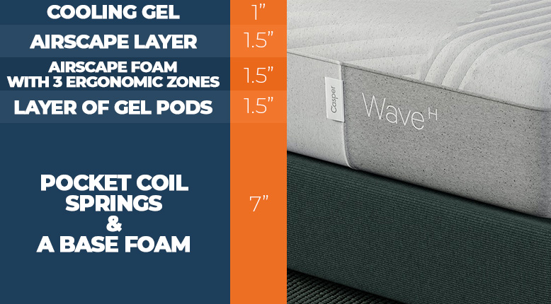 Layers of the Casper Wave Hybrid Bed new.jpg