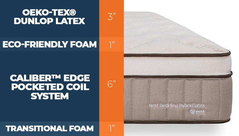 Nest Bedding Hybrid Latex Layers of the bed