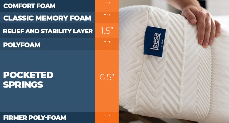 Layers of the Leesa Legend Mattress