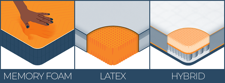 Illustration of Memory Foam Latex and Hybrid Mattress
