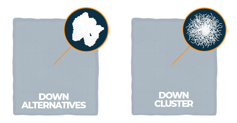 Graphic of Down Alternatives and Down Cluster Fill Materials