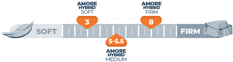 Mattress Firmness Scale Amore Hybrid