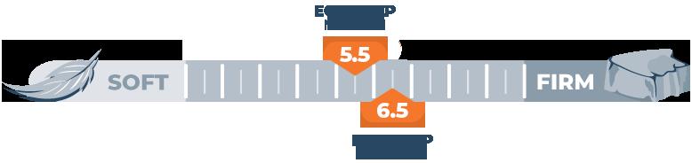 Mattress Firmness Scale EcoSleep