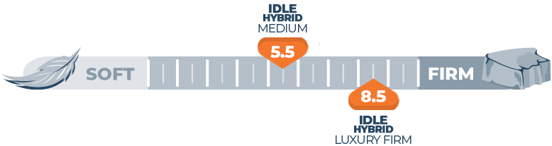 Mattress Firmness Scale Idle Hybrid
