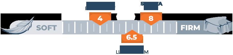 Saatva Firmness Scale