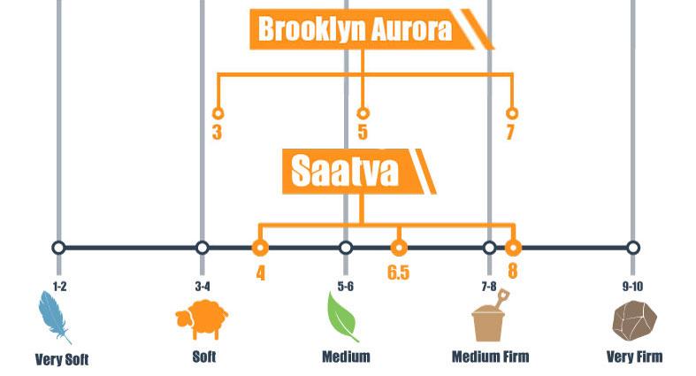 Firmness scale for Brooklyn Aurora and Saatva