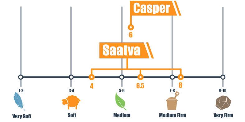 Firmness scale for Casper and Saatva mattress