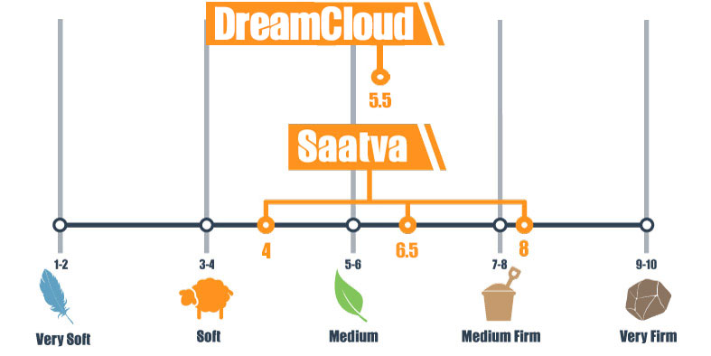 Firmness scale for DreamCloud and Saatva