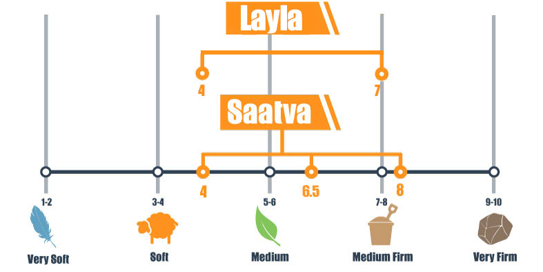 Firmness scale for Layla and Saatva