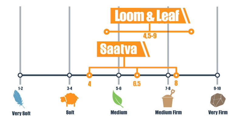 Firmness scale for Loom and Leaf and Saatva mattress