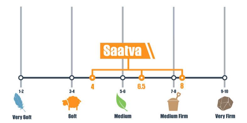 Firmness scale for Saatva mattress