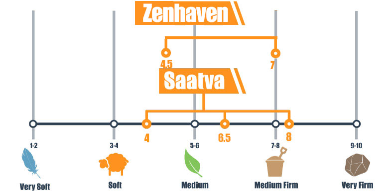 Firmness scale for Zenhaven and Saatva
