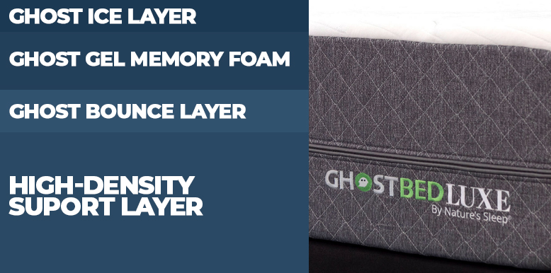 GhostBed Luxe Mattress Construction Layers
