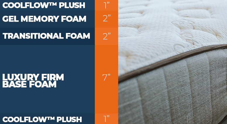Layers of the Alexander Signature Flippable bed
