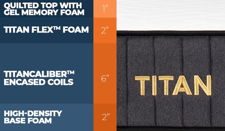 Titan Mattress Layer Construction