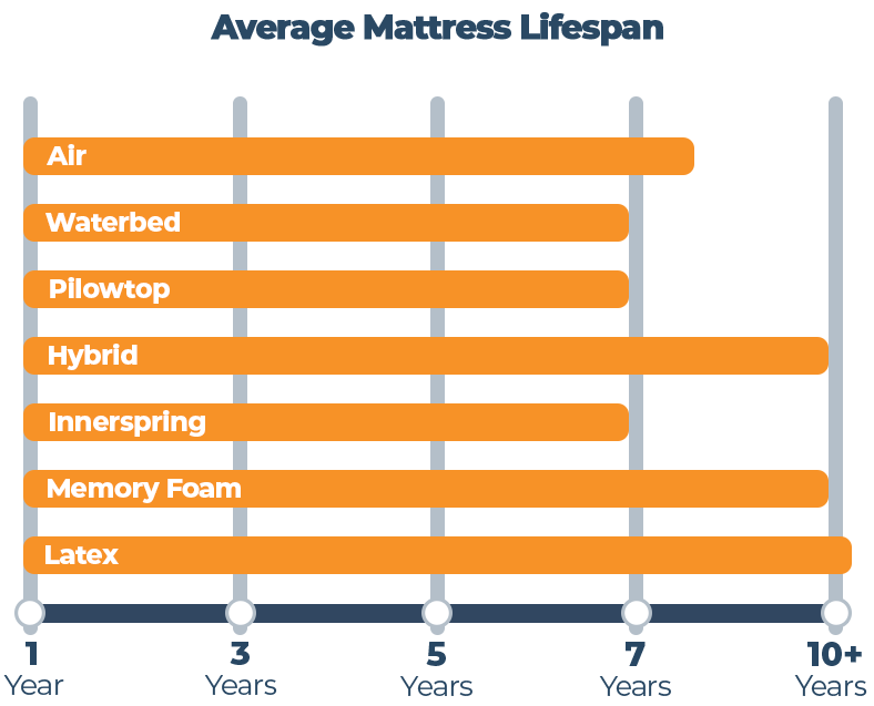 Average mattress lifespan graph