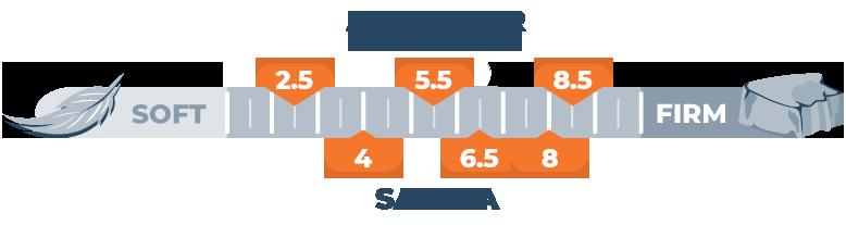 firmness scale for alexander hybrid and saatva