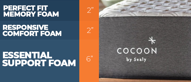 Cocoon by Sealy Mattress Construction