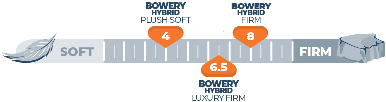 firmness scale for brooklyn bowery hybrid