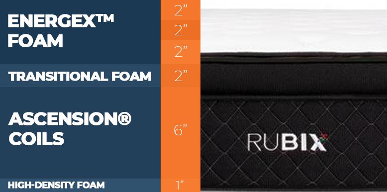layers of rubix