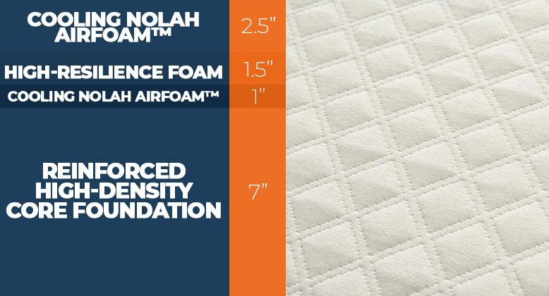 nolah signature mattress construction layers