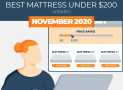 Highest Rated Mattresses Under $200 – Our Top 5 Picks
